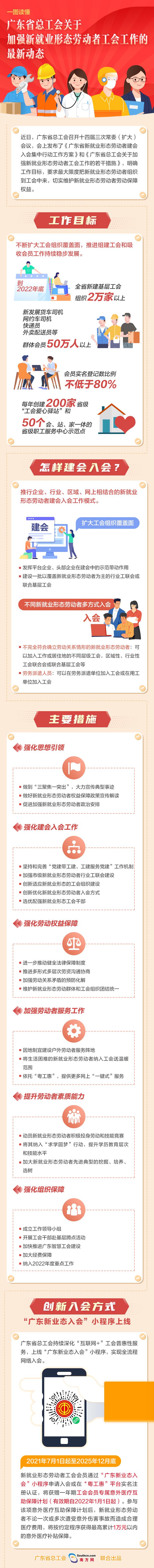 210922一图读懂  广东省总工会关于加强新就业形态劳动者工会工作的最新动态.jpg